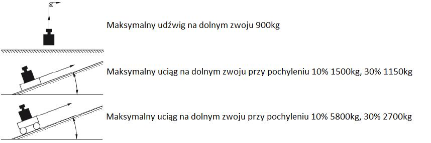 WCIĄGARKA LINOWA AL-KO OPTIMA